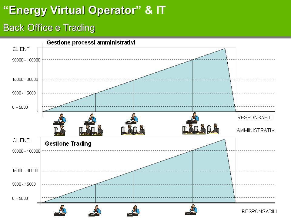 Energy Virtual Operator & IT Back Office e Trading