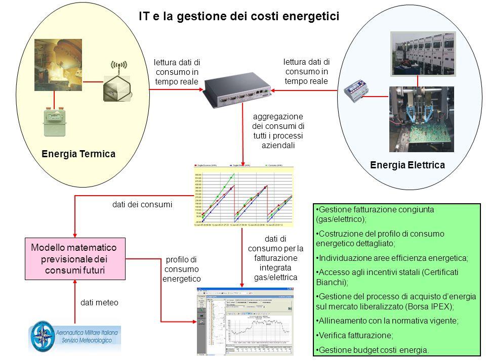 IT e la gestione dei costi energetici