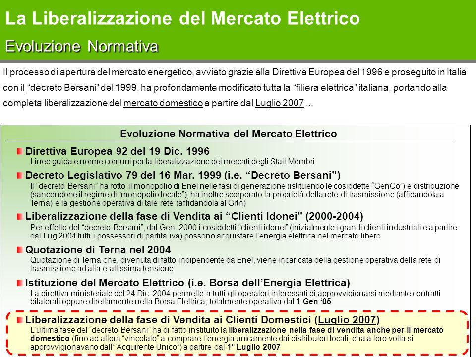 Evoluzione Normativa del Mercato Elettrico