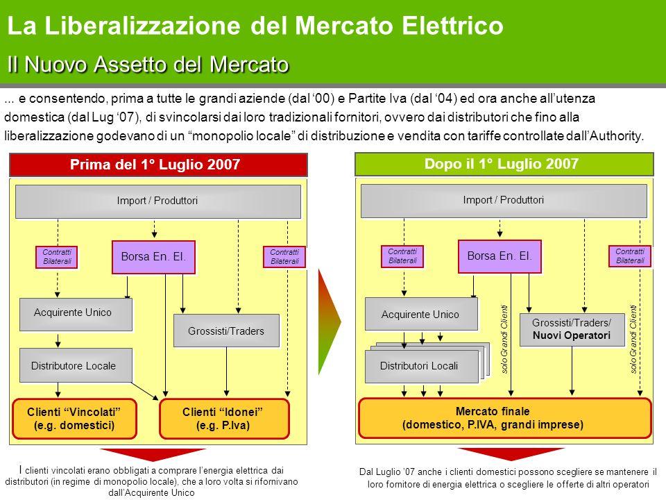 La Liberalizzazione del Mercato Elettrico Il Nuovo Assetto del Mercato