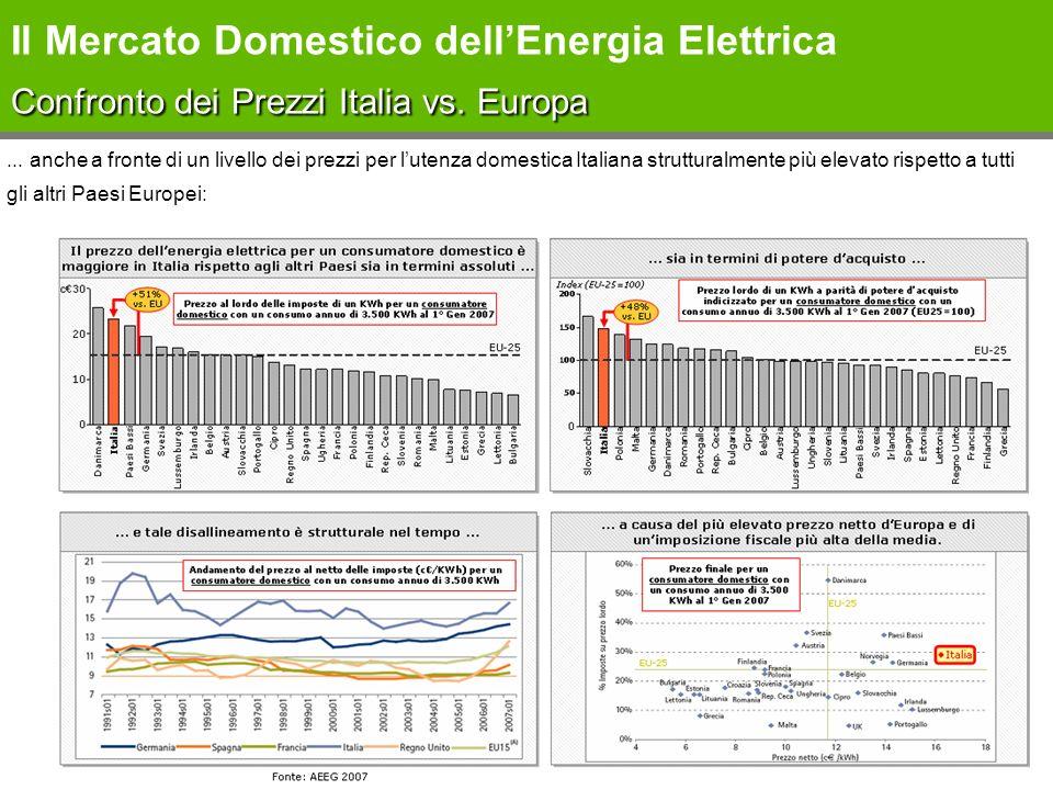 Il Mercato Domestico dell'Energia Elettrica Confronto dei Prezzi Italia vs. Europa