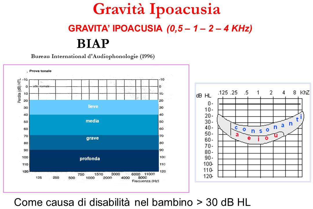 GRAVITA' IPOACUSIA (0,5 – 1 – 2 – 4 KHz)