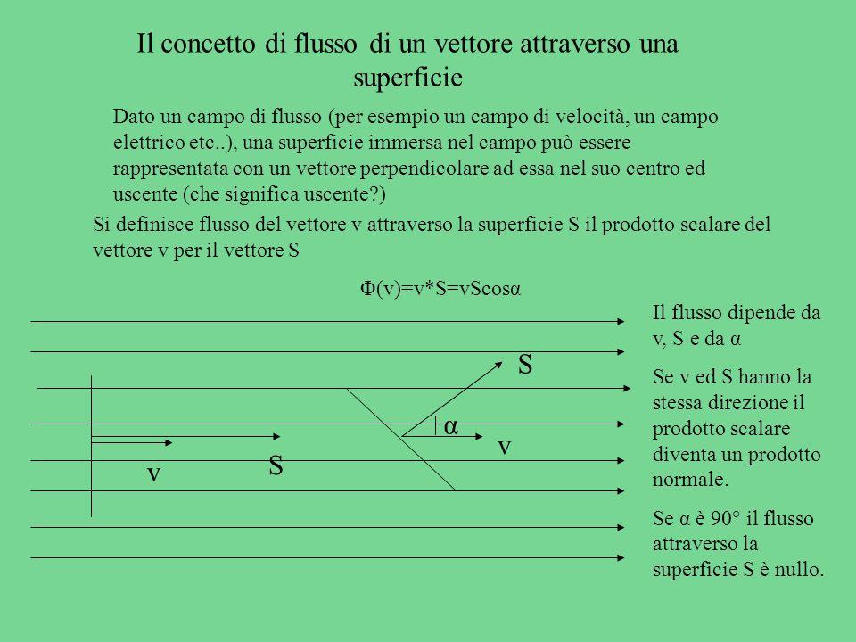 Il concetto di flusso di un vettore attraverso una superficie