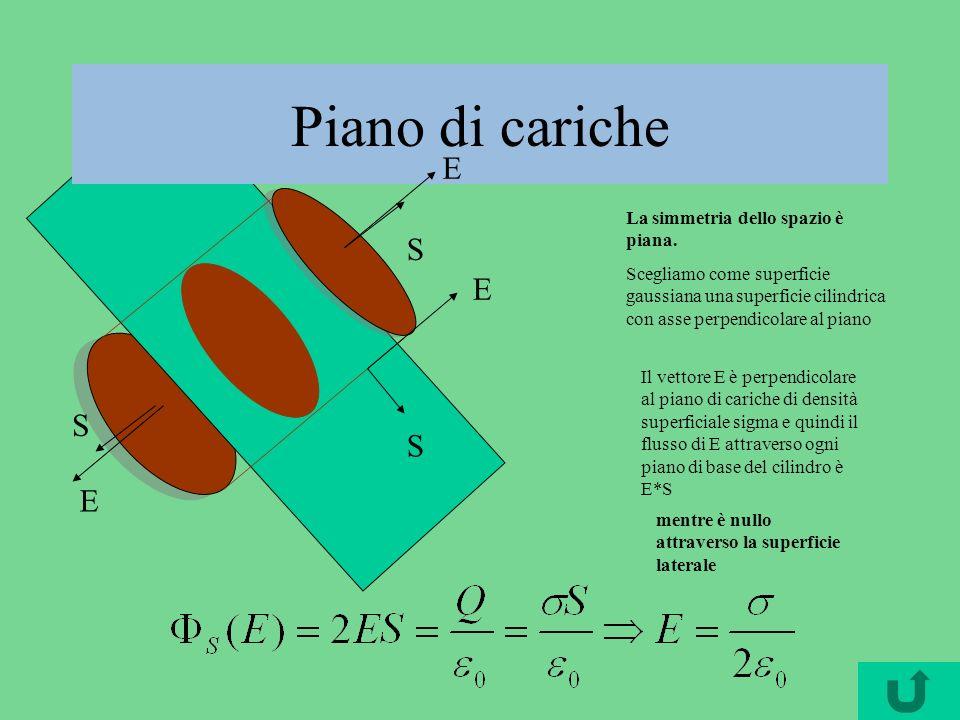 Piano di cariche S E S E La simmetria dello spazio è piana.