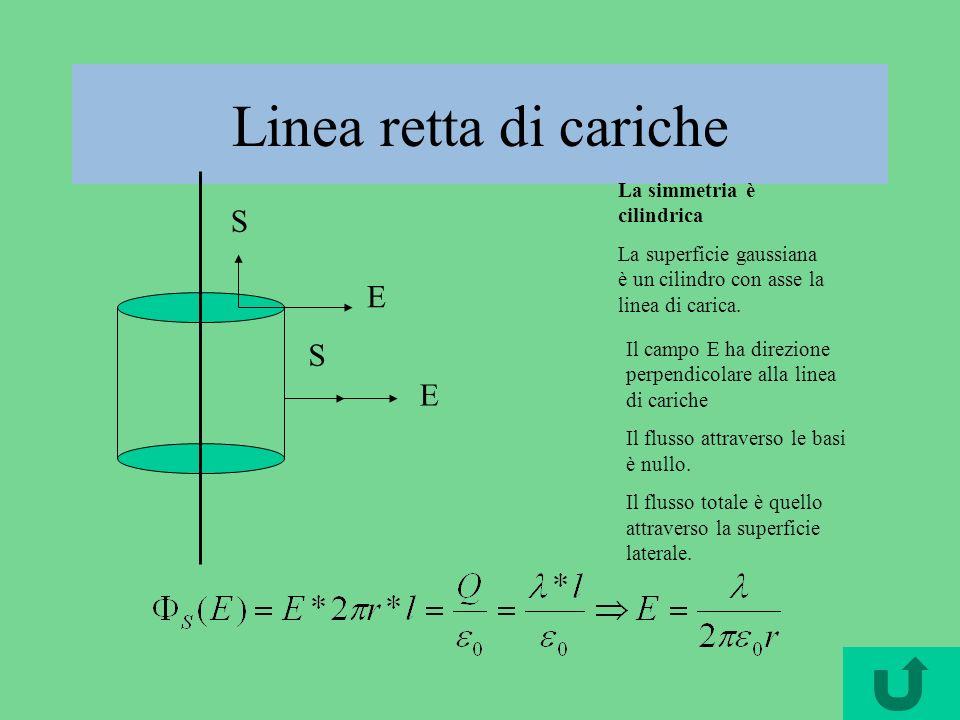 Linea retta di cariche S E S E La simmetria è cilindrica