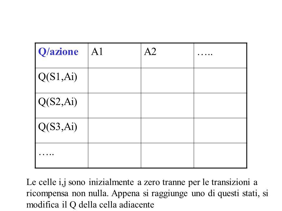 Q/azione A1 A2 ….. Q(S1,Ai) Q(S2,Ai) Q(S3,Ai)