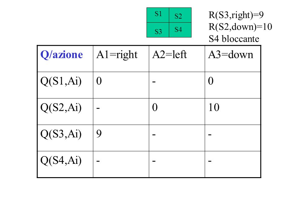 Q/azione A1=right A2=left A3=down Q(S1,Ai) - Q(S2,Ai) 10 Q(S3,Ai) 9