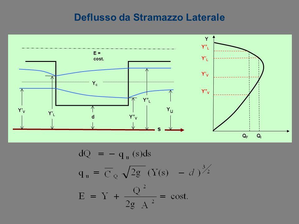 Deflusso da Stramazzo Laterale