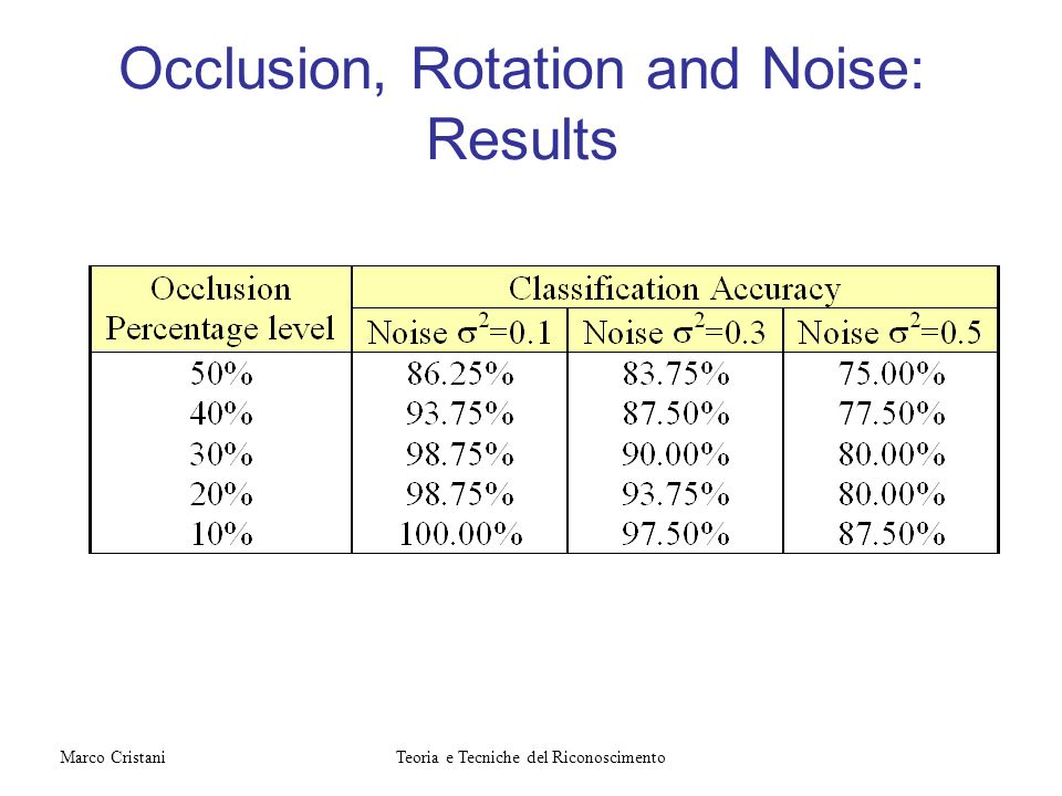 Occlusion, Rotation and Noise: Results