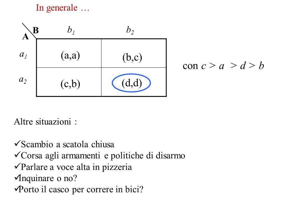 (a,a) (b,c) con c > a > d > b (c,b) (d,d) In generale … B b1