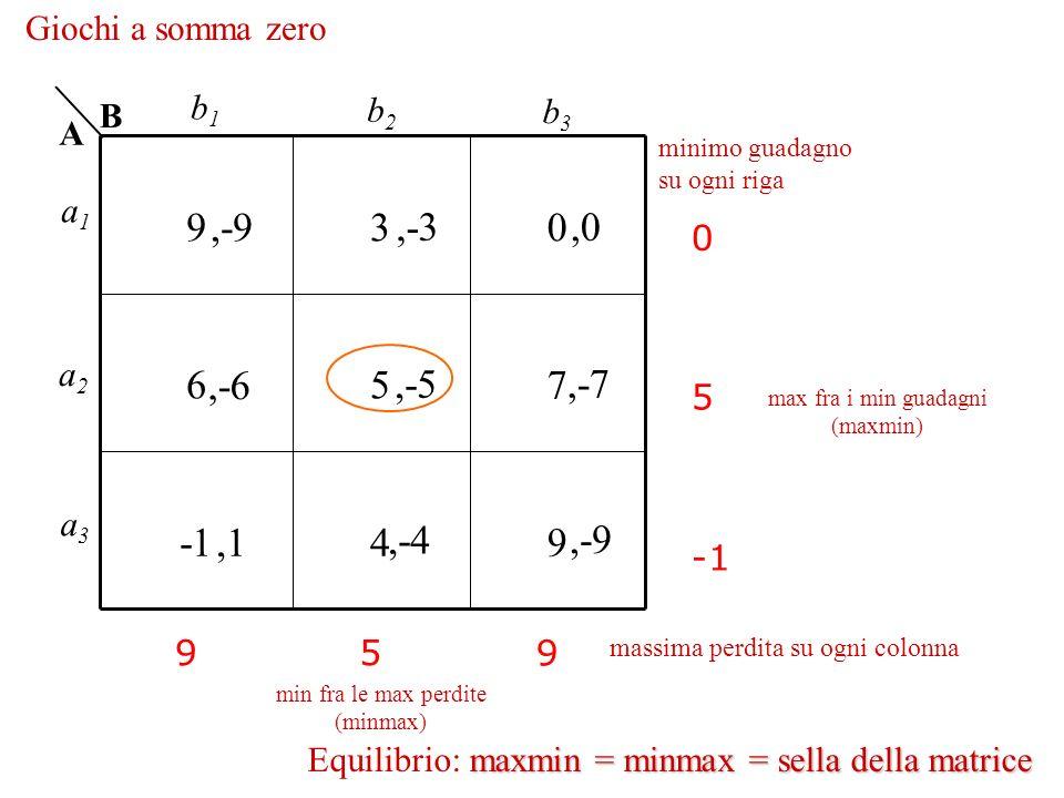 9 3 ,-9 ,-3 ,0 6 5 7 ,-6 ,-5 ,-7 -1 4 9 ,1 ,-4 ,-9 Giochi a somma zero