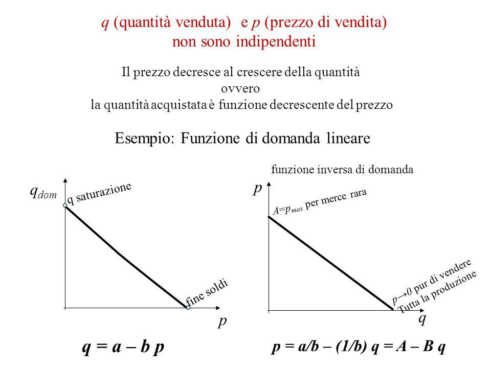 q (quantità venduta) e p (prezzo di vendita) non sono indipendenti