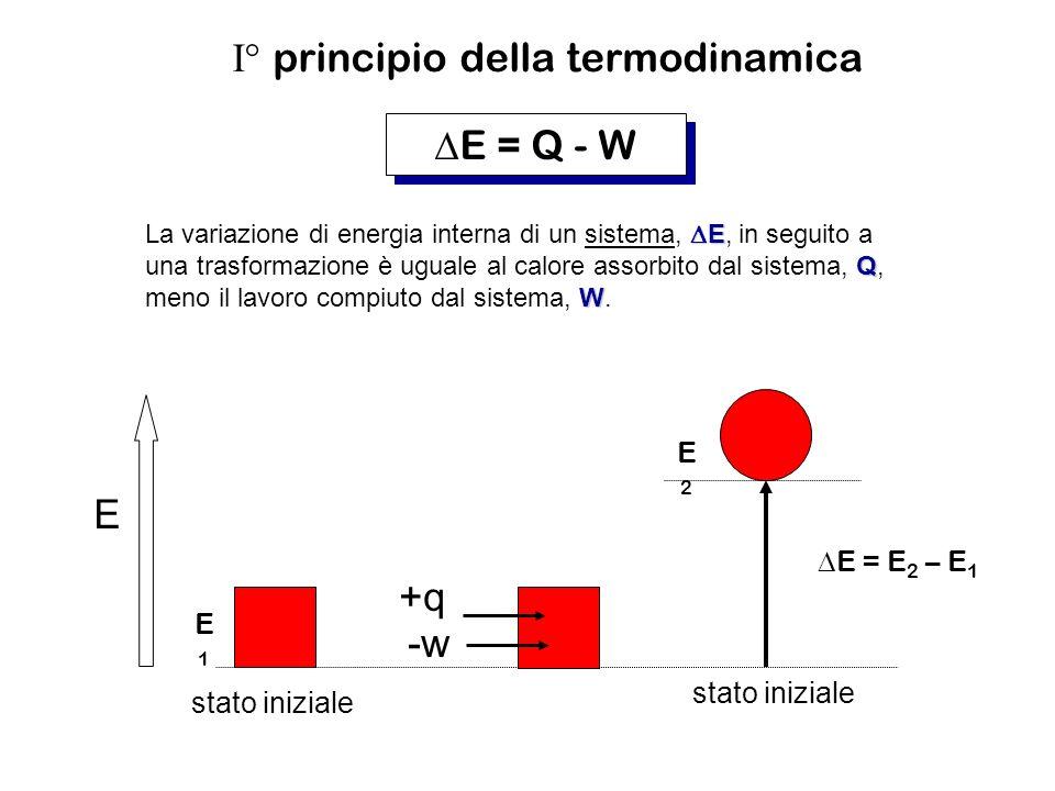 I° principio della termodinamica