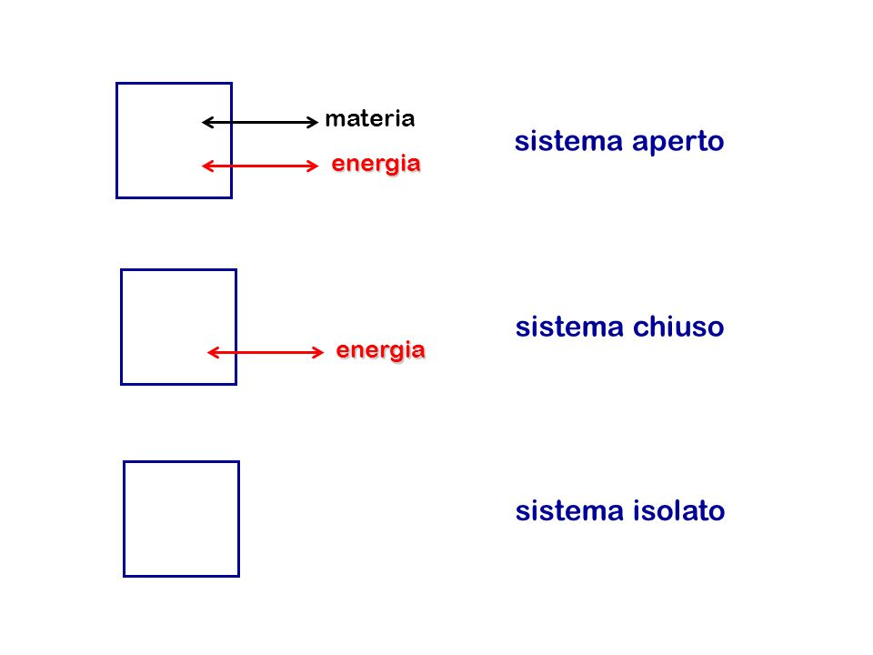 materia sistema aperto energia sistema chiuso energia sistema isolato