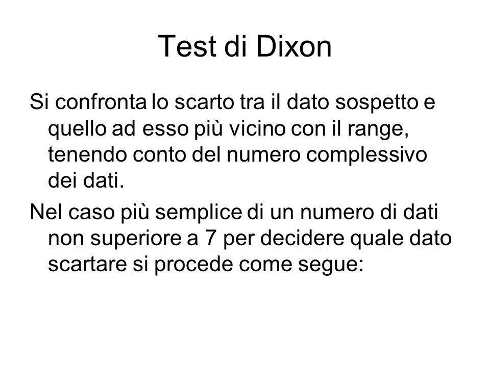 Test di Dixon Si confronta lo scarto tra il dato sospetto e quello ad esso più vicino con il range, tenendo conto del numero complessivo dei dati.