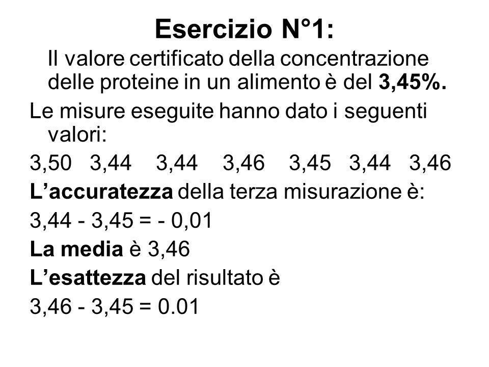 Esercizio N°1: Il valore certificato della concentrazione delle proteine in un alimento è del 3,45%.