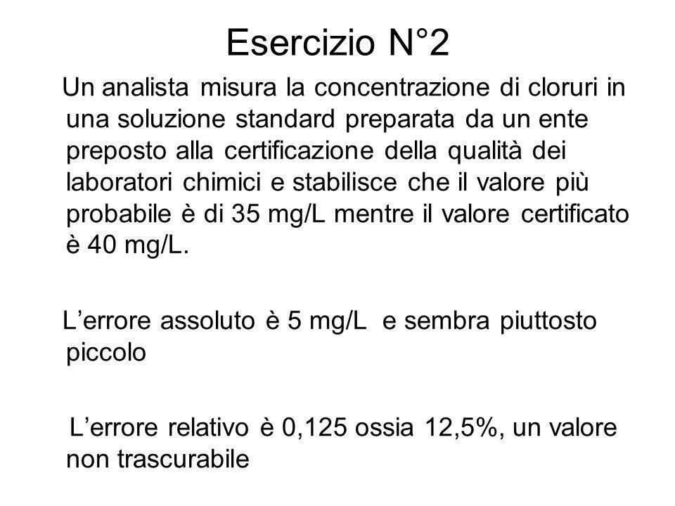 Esercizio N°2 L'errore assoluto è 5 mg/L e sembra piuttosto piccolo