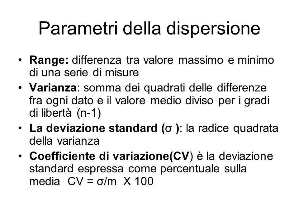 Parametri della dispersione