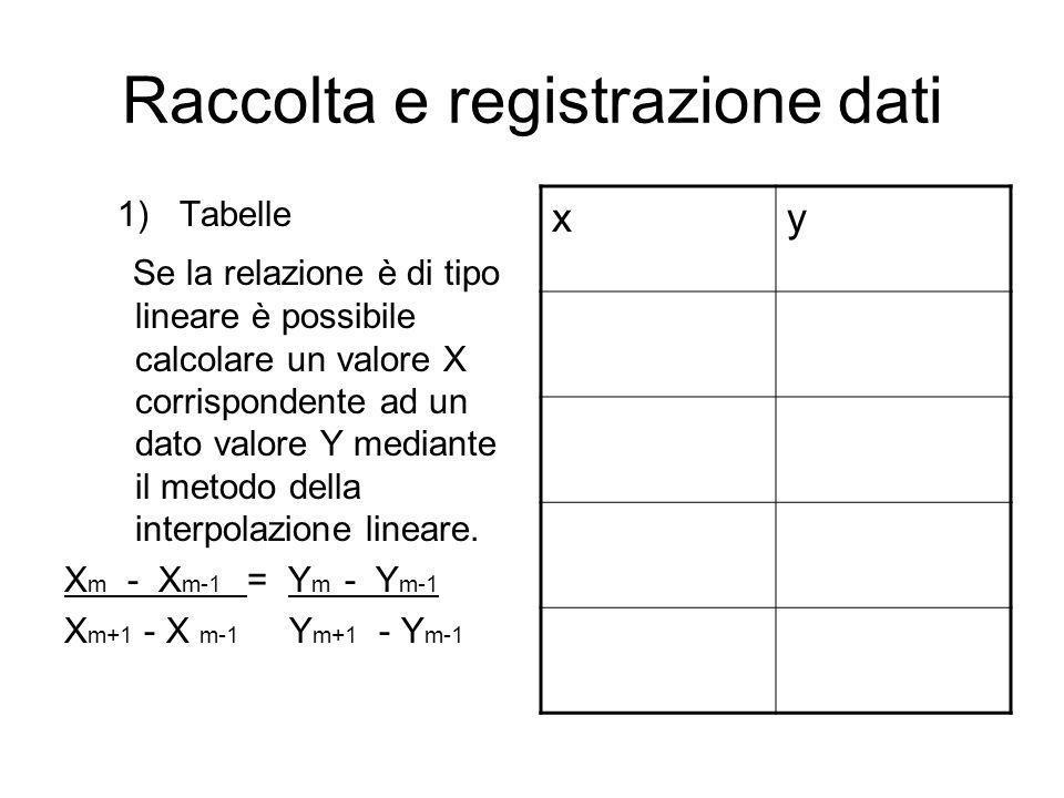 Raccolta e registrazione dati