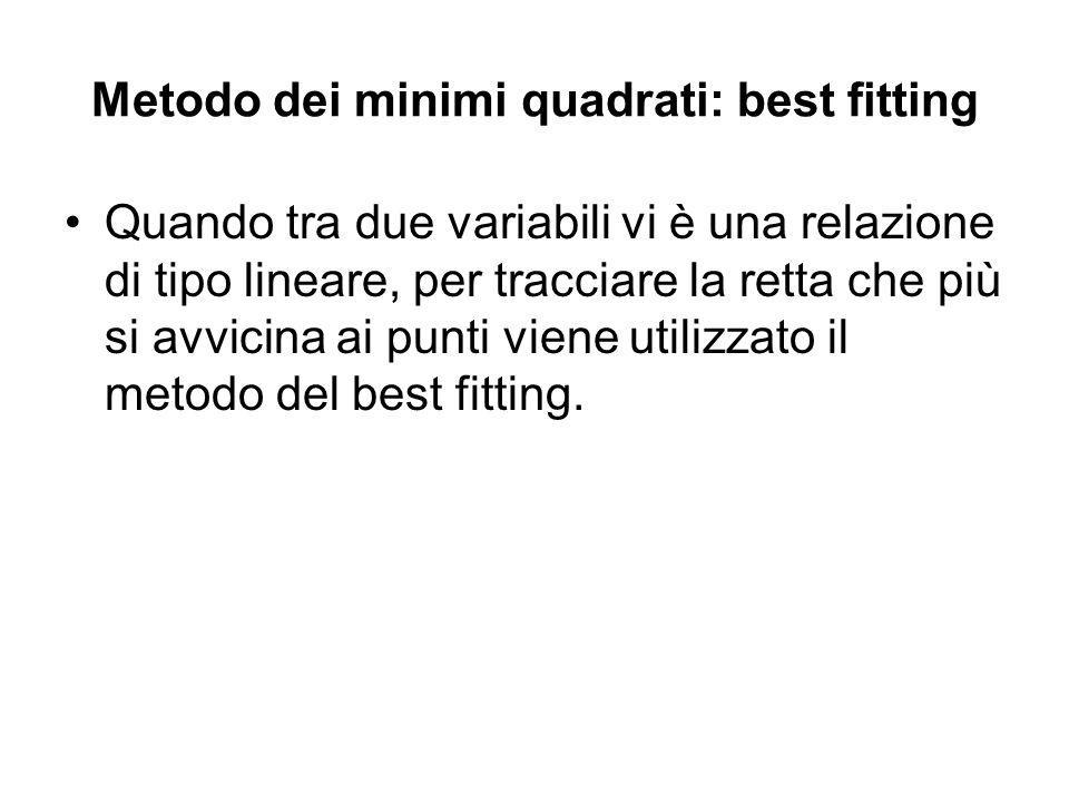 Metodo dei minimi quadrati: best fitting