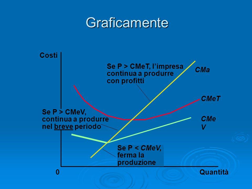 Graficamente Costi Se P > CMeT, l'impresa CMa continua a produrre