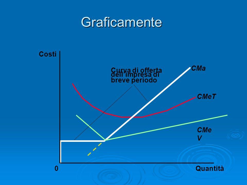 Graficamente Costi CMa Curva di offerta dell'impresa di breve periodo