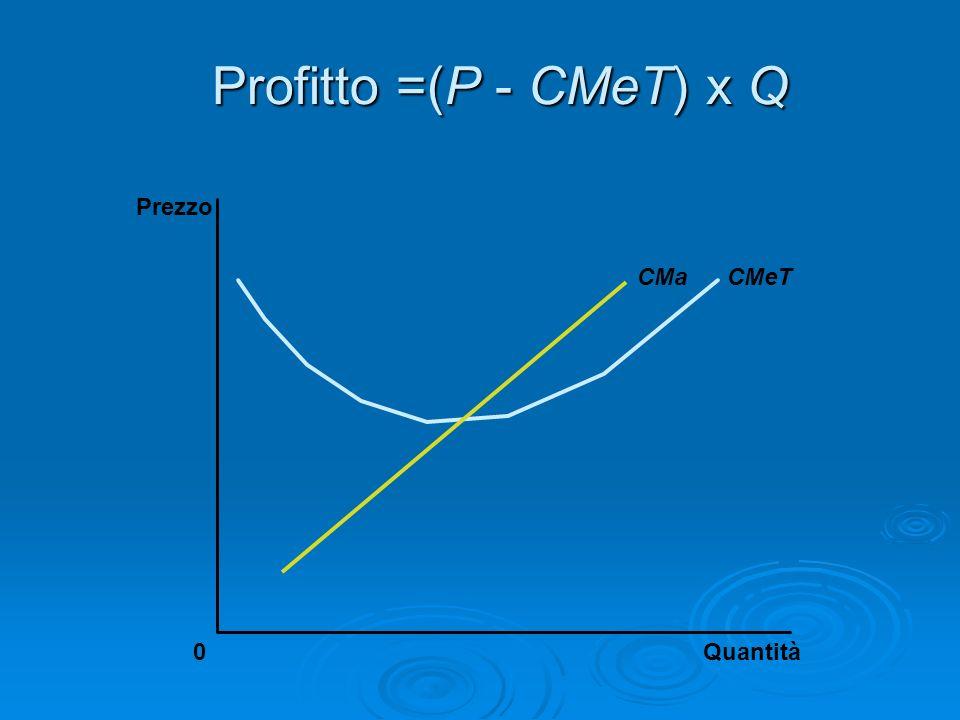Profitto =(P - CMeT) x Q Prezzo CMa CMeT Quantità