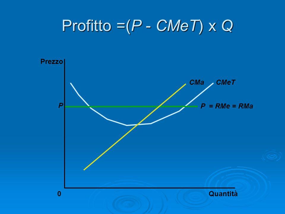 Profitto =(P - CMeT) x Q Prezzo CMa CMeT P P = RMe = RMa Quantità