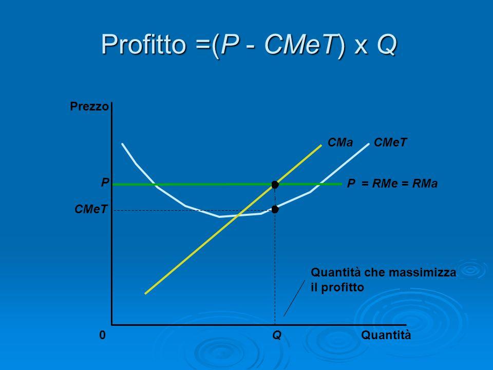 Profitto =(P - CMeT) x Q Prezzo CMa CMeT P P = RMe = RMa CMeT