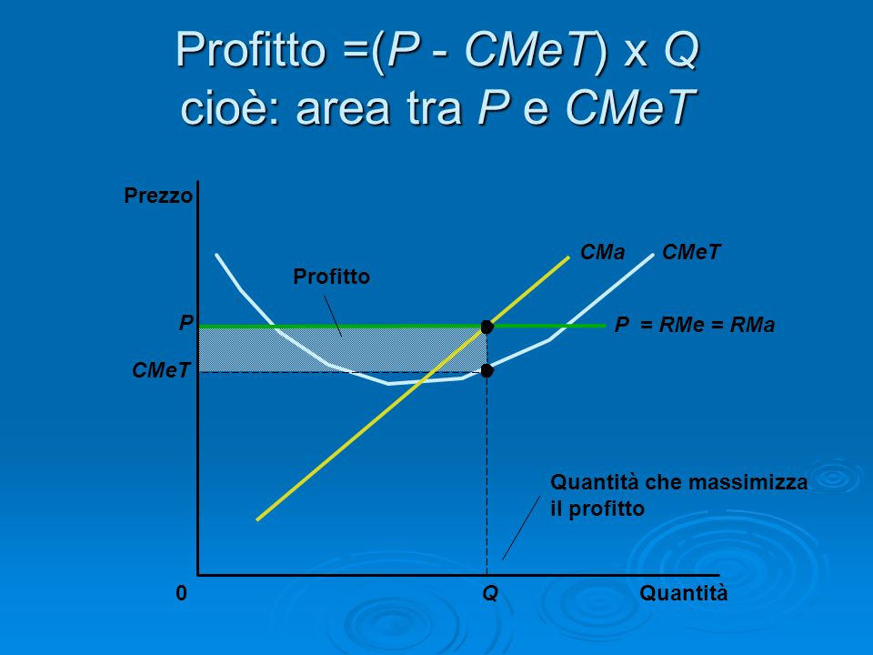 Profitto =(P - CMeT) x Q cioè: area tra P e CMeT