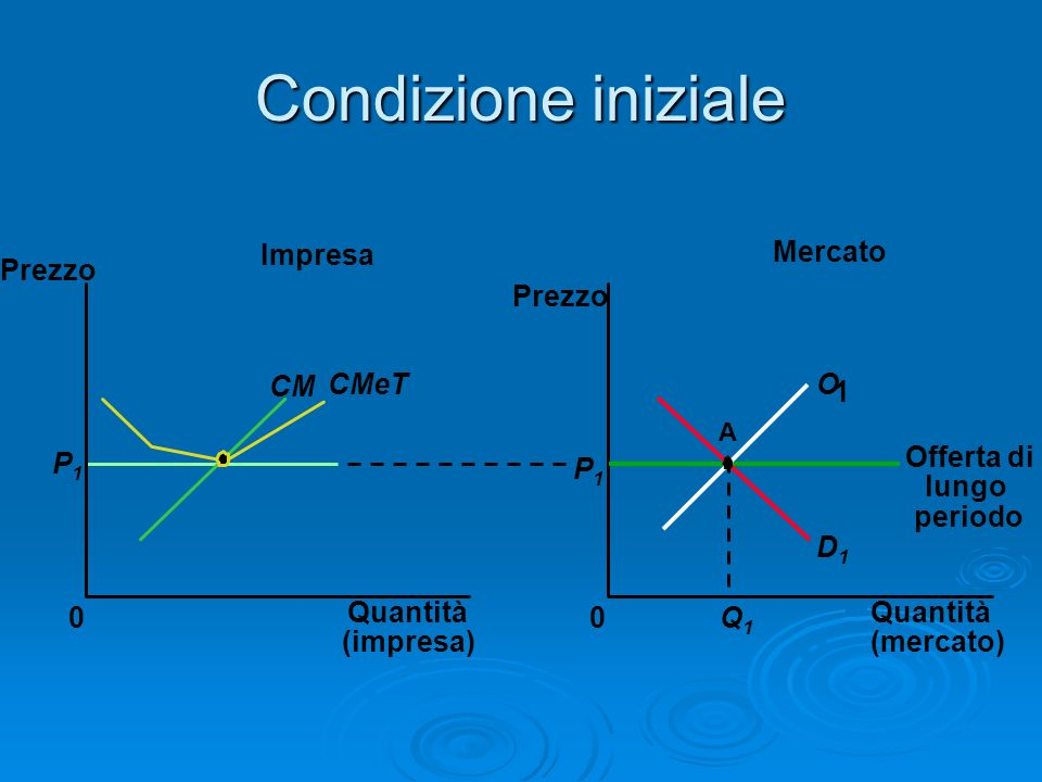 Condizione iniziale Impresa Mercato Prezzo Prezzo CM CMeT O 1 P1 P1