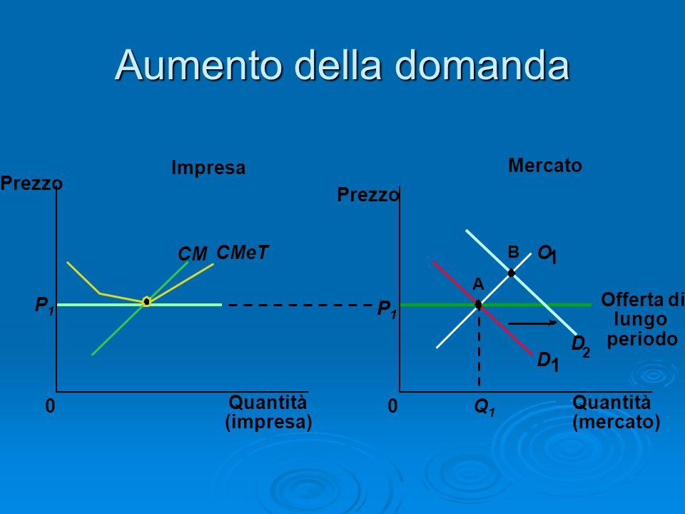 Aumento della domanda Impresa Mercato Prezzo Prezzo CM CMeT O 1 P1