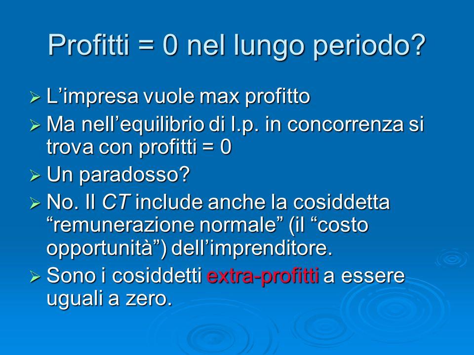Profitti = 0 nel lungo periodo
