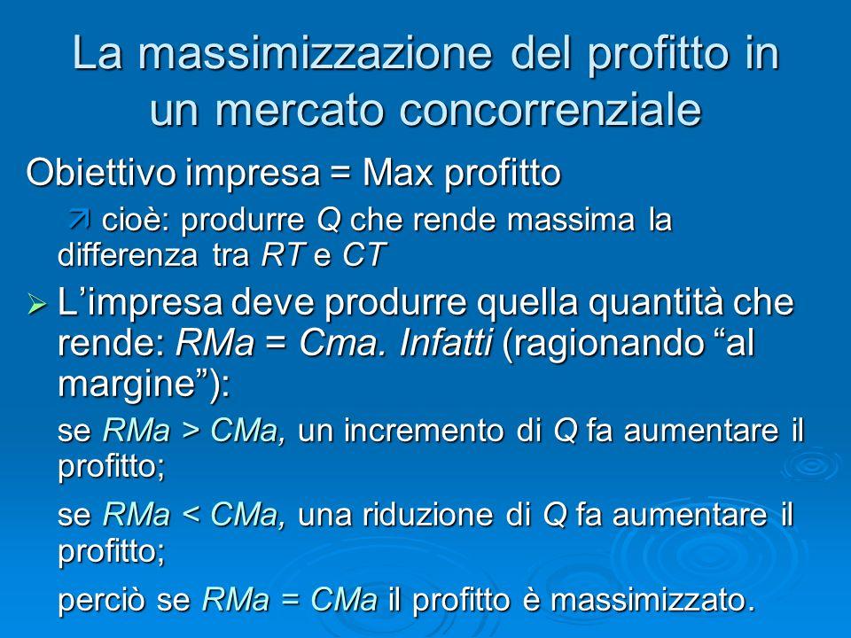 La massimizzazione del profitto in un mercato concorrenziale