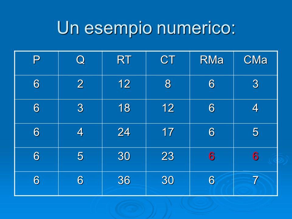 Un esempio numerico: P Q RT CT RMa CMa 6 2 12 8 3 18 4 24 17 5 30 23