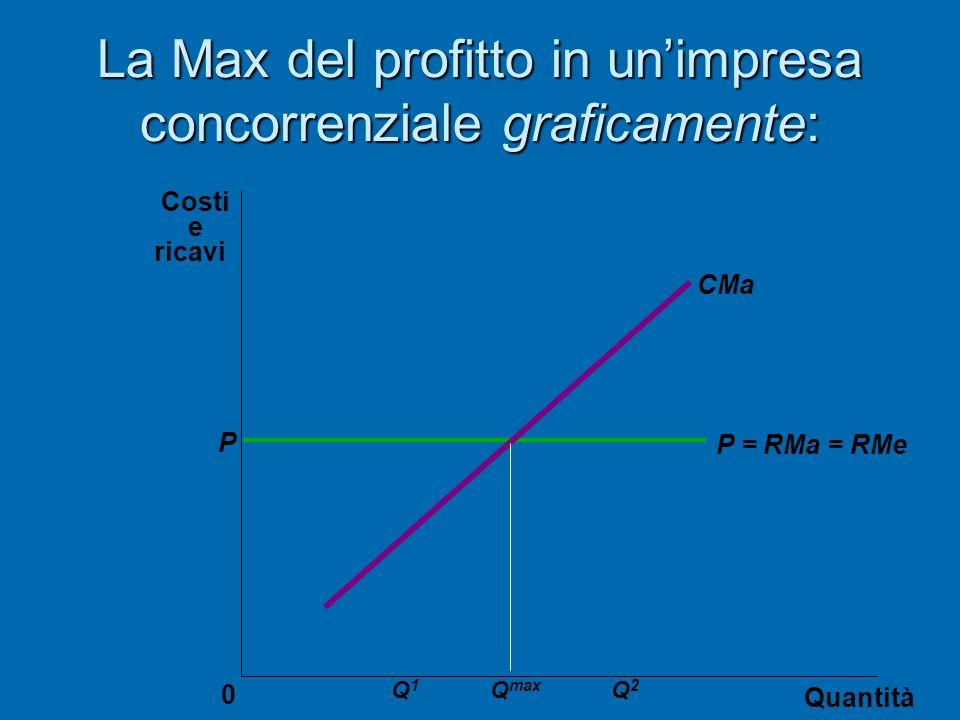 La Max del profitto in un'impresa concorrenziale graficamente: