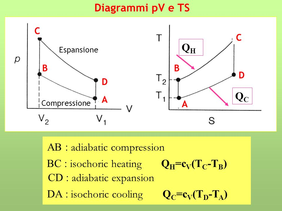 AB : adiabatic compression