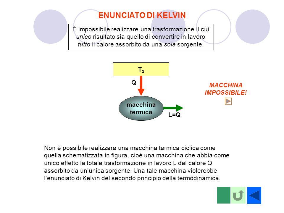 ENUNCIATO DI KELVIN