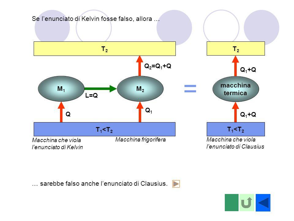 = Se l'enunciato di Kelvin fosse falso, allora … T2 T1<T2 T2