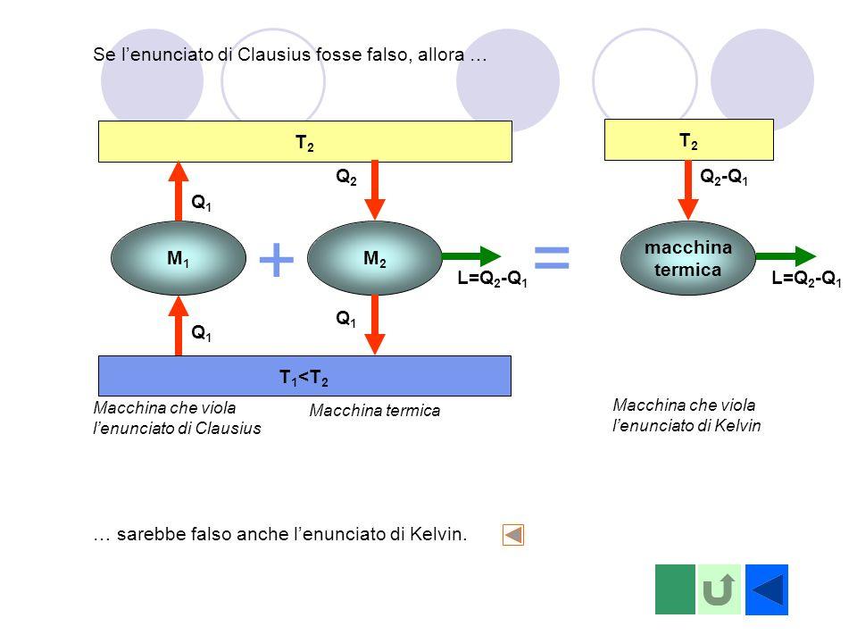 + = Se l'enunciato di Clausius fosse falso, allora … T2 T1<T2 T2