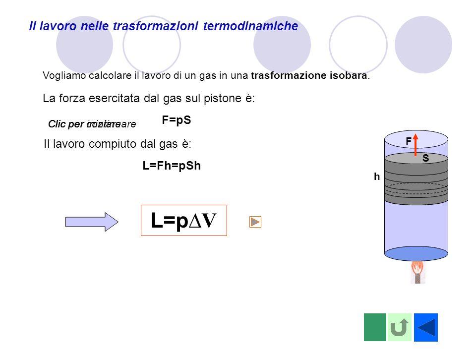 L=p∆V Il lavoro nelle trasformazioni termodinamiche