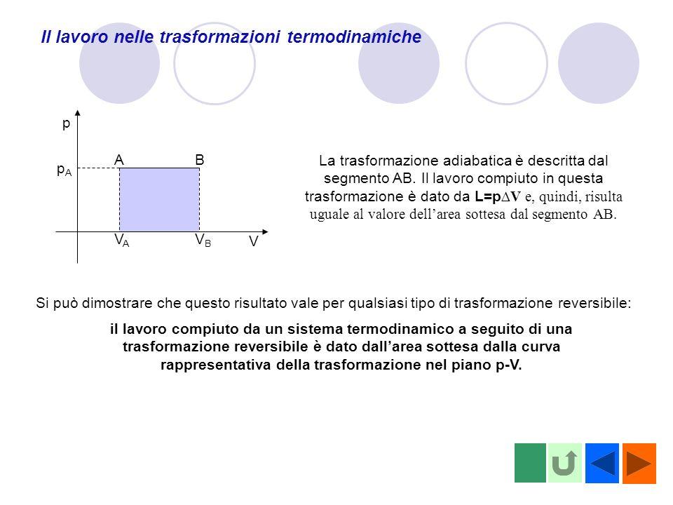 Il lavoro nelle trasformazioni termodinamiche