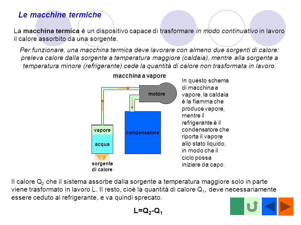 Le macchine termiche L=Q2-Q1