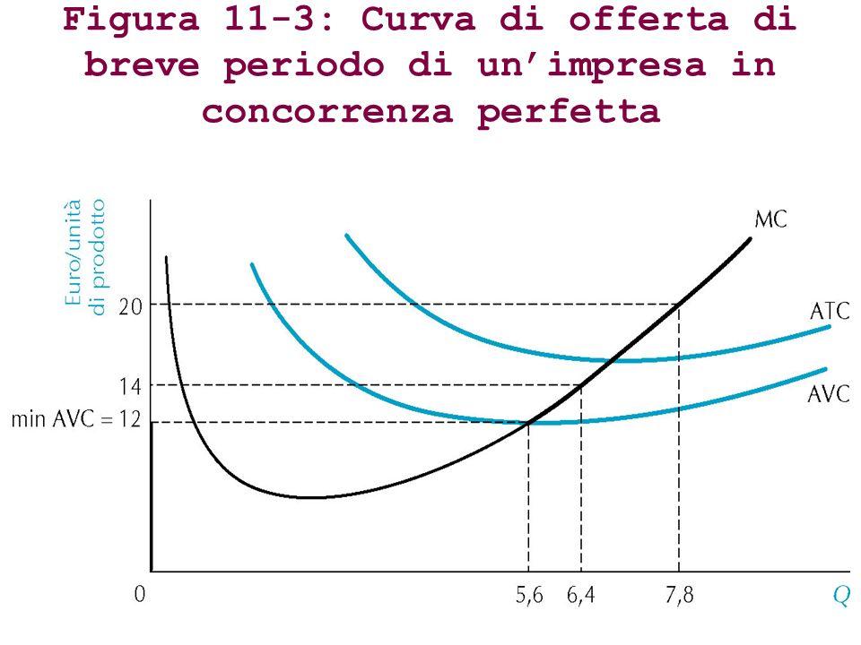 Figura 11-3: Curva di offerta di breve periodo di un'impresa in concorrenza perfetta