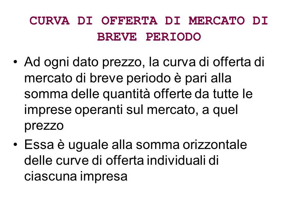 CURVA DI OFFERTA DI MERCATO DI BREVE PERIODO