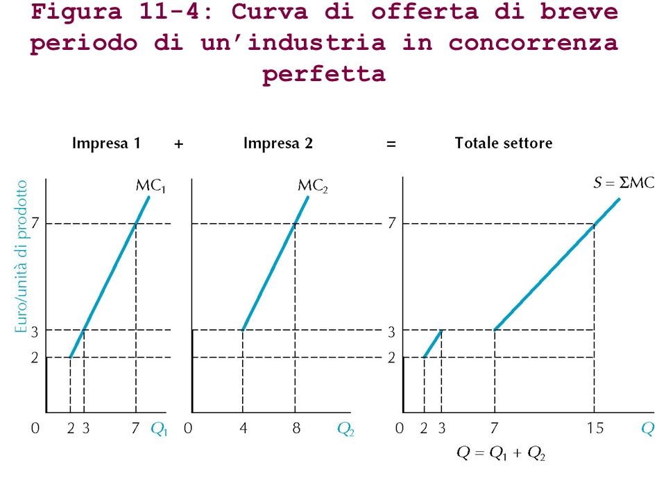 Figura 11-4: Curva di offerta di breve periodo di un'industria in concorrenza perfetta