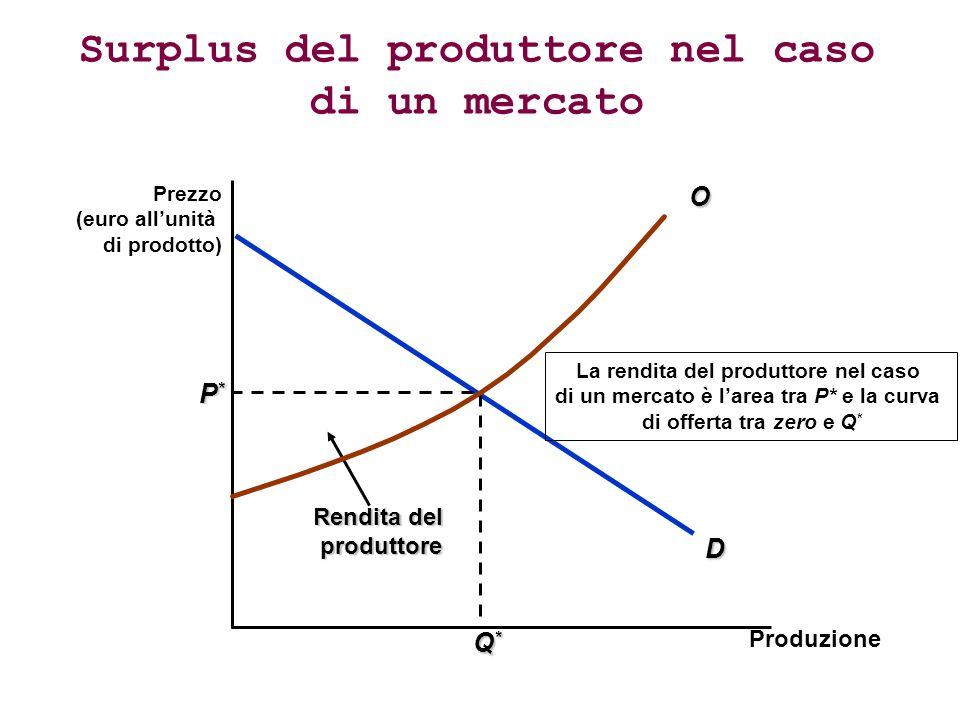 Surplus del produttore nel caso di un mercato