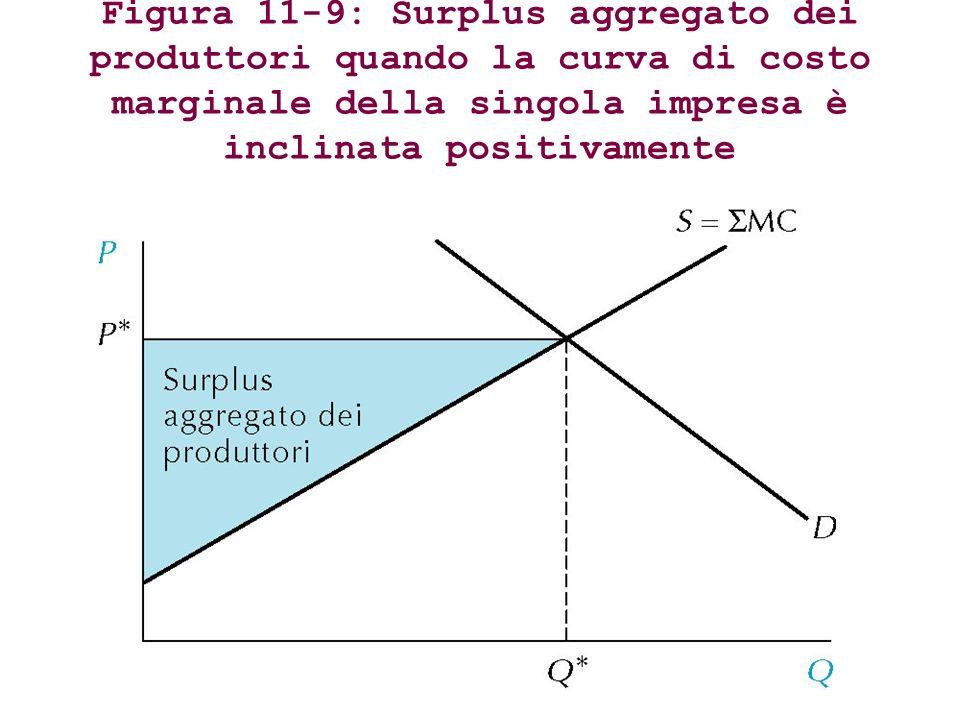 Figura 11-9: Surplus aggregato dei produttori quando la curva di costo marginale della singola impresa è inclinata positivamente