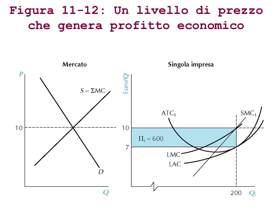Figura 11-12: Un livello di prezzo che genera profitto economico