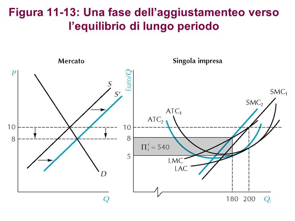 Figura 11-13: Una fase dell'aggiustamenteo verso l'equilibrio di lungo periodo